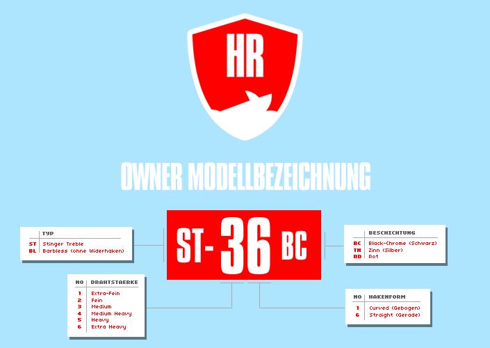 OWNER Drillinge: Code, Gewicht und die passenden Safety Caps