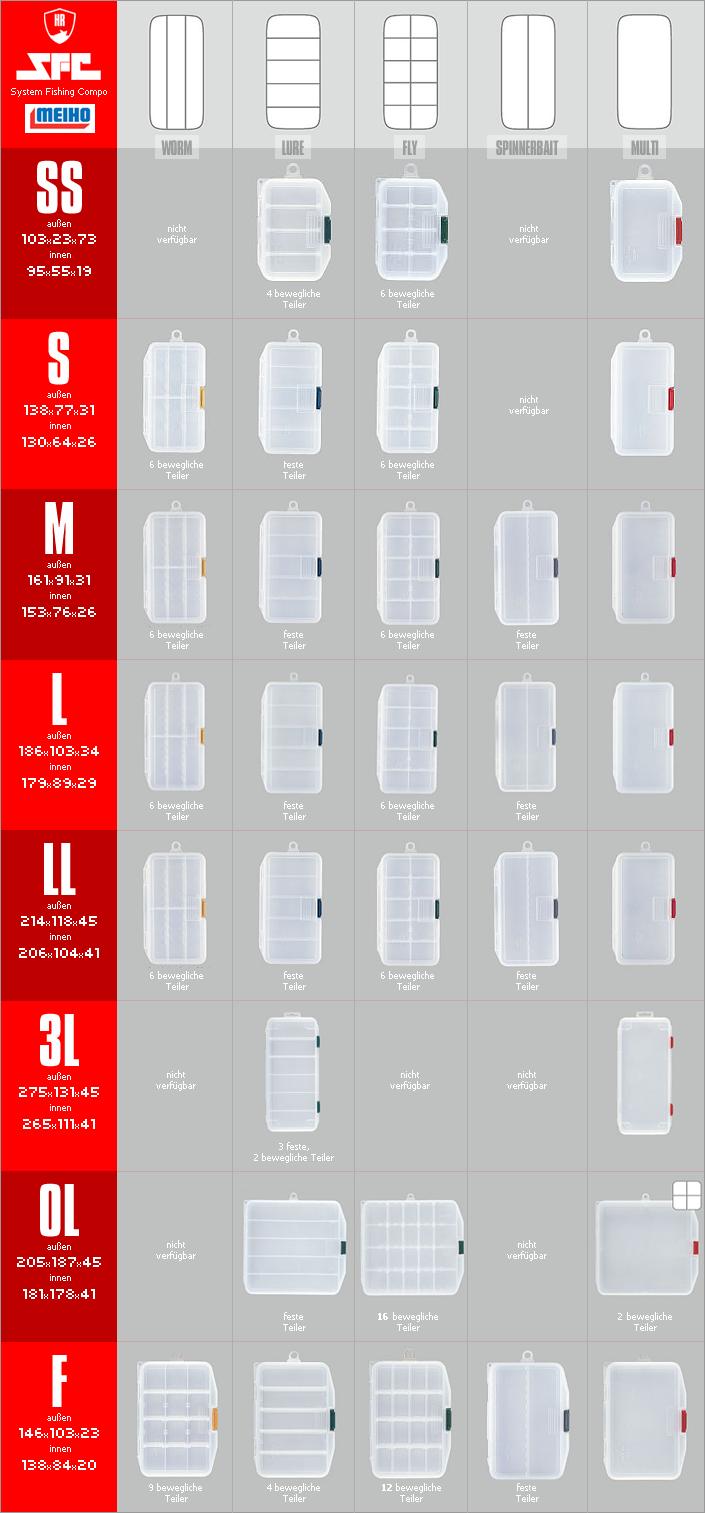 MEIHO SFC Übersicht / Infografik