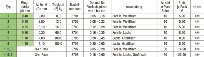 tabelle-technische-daten-stroft-vorfachringe