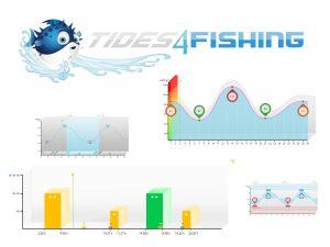 Tidenhub, Ebbe & Flut – Gezeitentabelle für Angler